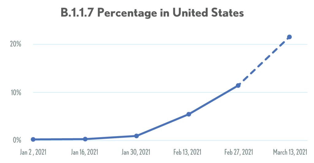 The U.S. percentage of B.1.1.7 started near zero on January 2, 2021 but by March 13 was over 20%.