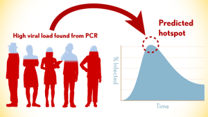 High viral load found from PCR helps to predict hotspots
